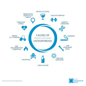 London Osteoporosis Clinic